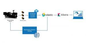 OffTechSSC: Data Analytics Process Pipeline for Injection Molding