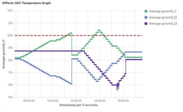 OffTechSSC: Temperature Data Visualization for the Injection Molding